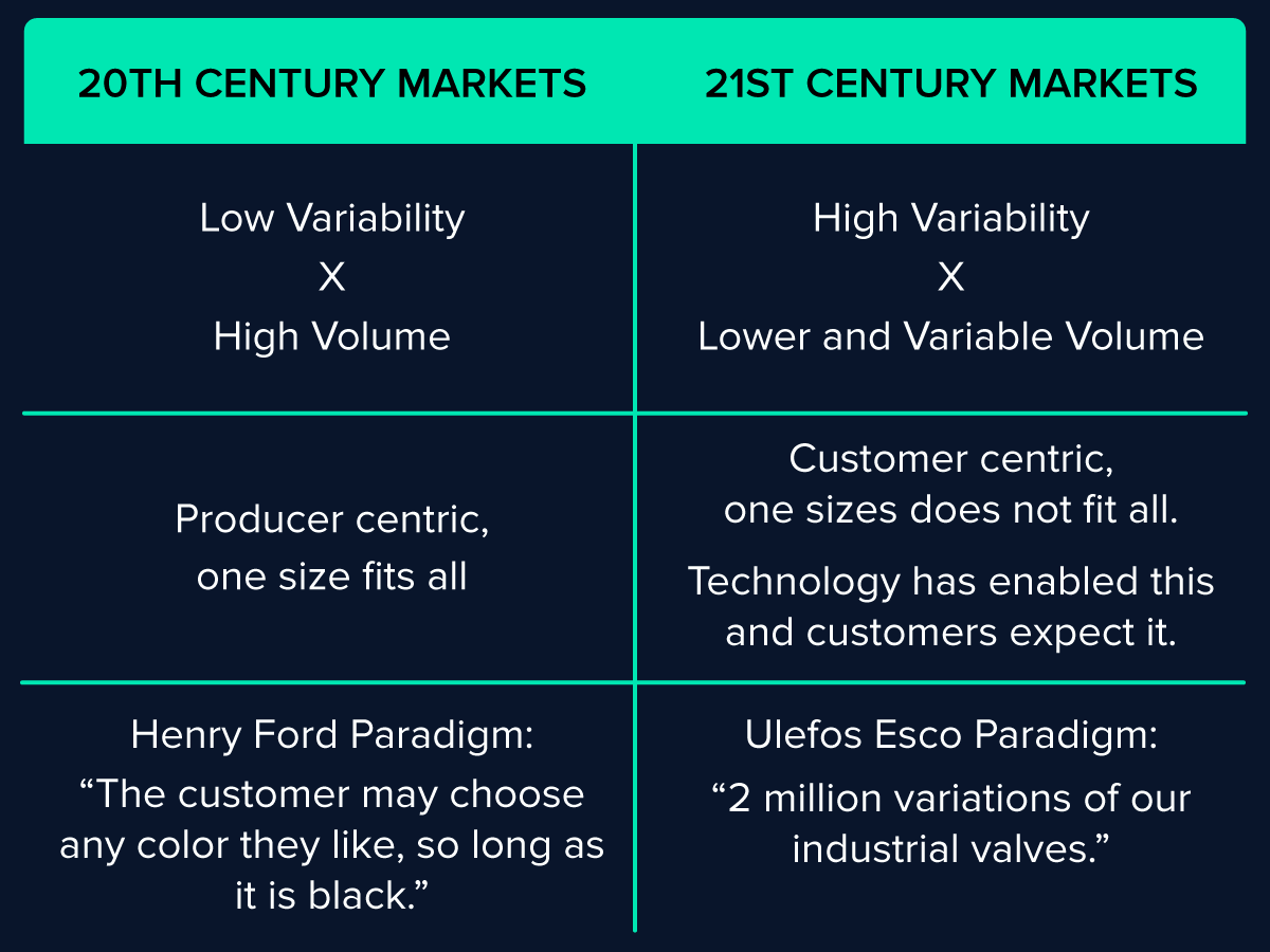 20th Century vs 21st Century