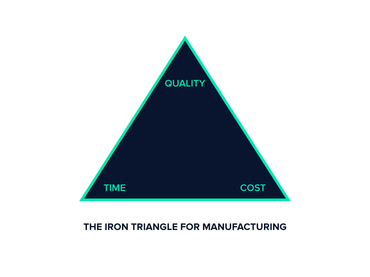 Iron Triangle of Manufacturing