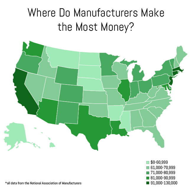 Where manufactures make the most