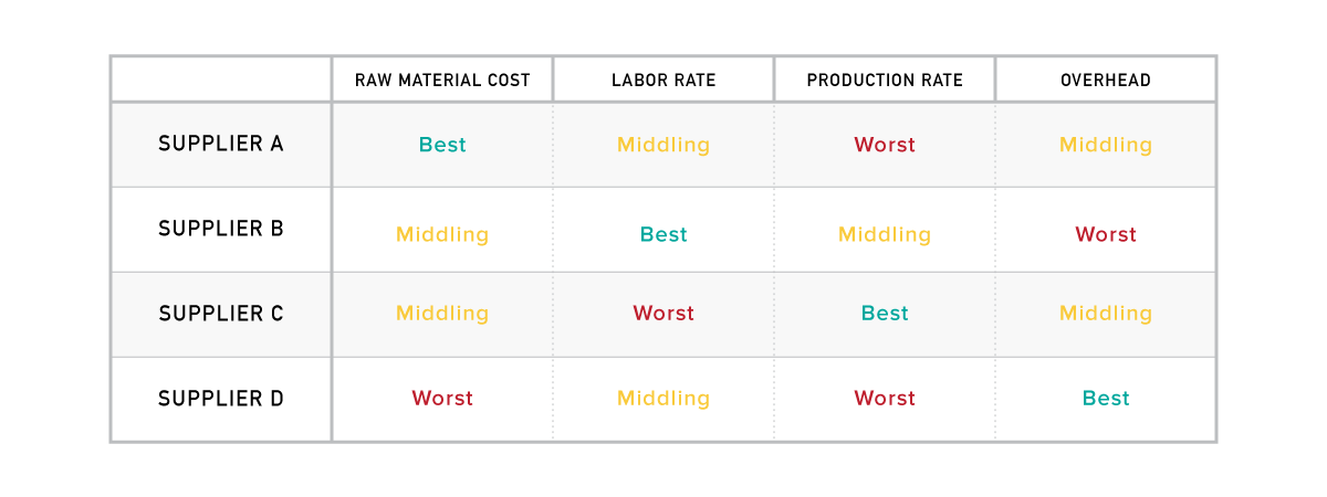 cost-management-target-price-table-A