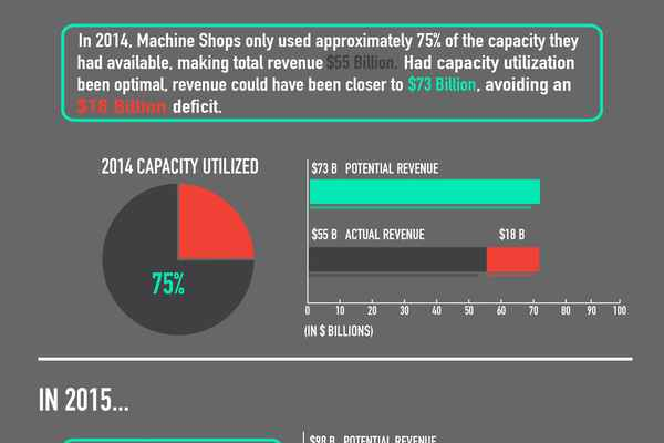 Machine Capacity VS Capacity Utilization Infographic