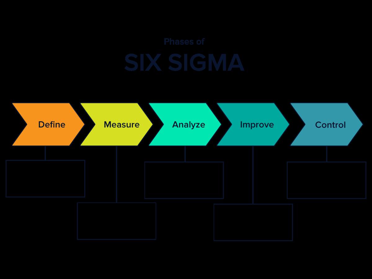 Quality Control Six Sigma