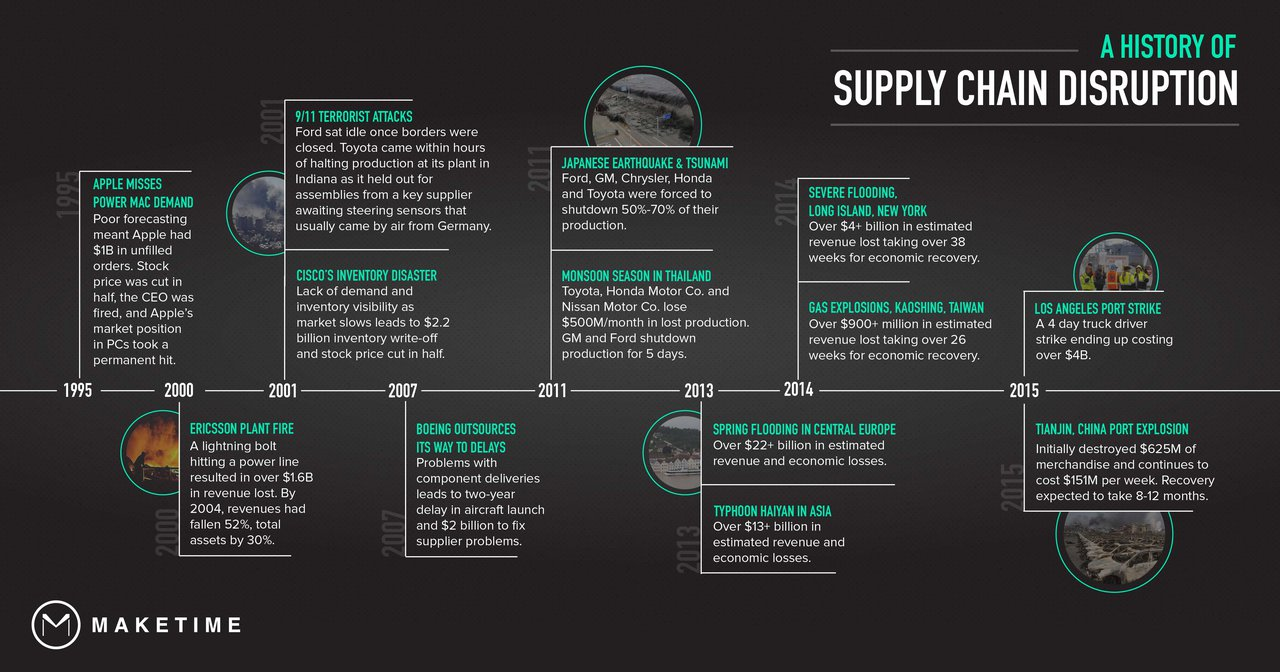 Supply Chain Disruptions Timeline